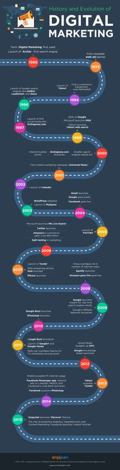 History and evolution of Digital Marketing #infographic #digitalmarketing