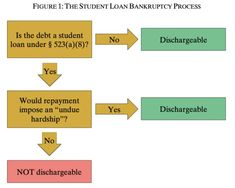 Federal Student Loans, Student Loan Debt, Mental Health Facilities, Loan Forgiveness, Make School, Psychology Degree, University Of Houston, Child Custody, Criminology