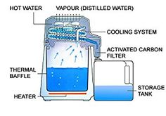Image result for automatic water distillation process