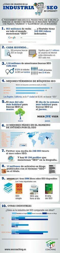 La industria #SEO es importante para muchos negocios, pero ¿qué alcance tiene en internet? #infografia #posicionamientoweb @seocoaching360