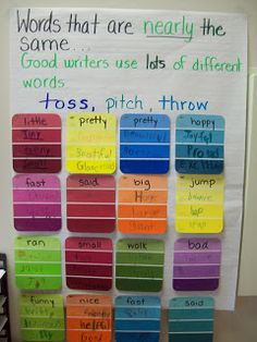 Using paint strip samples . I think I will use this with my french fries . have the kids find synonyms for some of their overused words. Unit 5 shades of meaning activity 4th Grade Writing, Teaching Writing, Writing Activities, Teaching Resources, Teaching Synonyms, Synonym Activities, Essay Writing, Teaching Ideas, Teaching Vocabulary