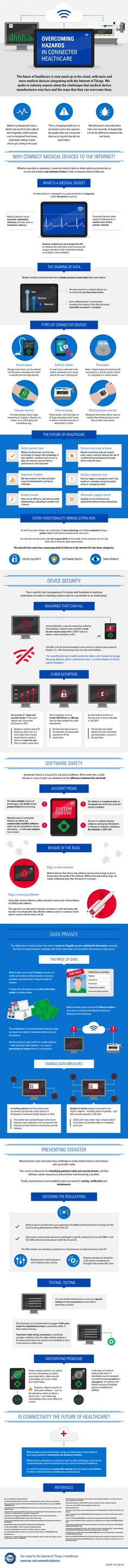 Infographic created by TÜV SÜD looks at the safety/security challenges that manufacturers of connected medical devices now face, from the mass exposure of medical records to the sinister hacking of a patients' pacemaker. Global Home, Safety And Security, Information Technology, Insight, Health Care, Connection, Challenges, Ads, Education