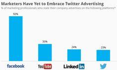 Pesquisa: as 4 redes sociais mais populares entre anunciantes.