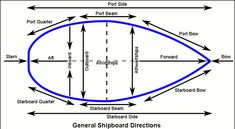An extensive nautical glossary of sailing terms, and sailboard (windsurfing) and sailboat nomenclature with labeled illustrations and diagrams. Wooden Speed Boats, Wooden Boats, Sailing Terms, Sailing Ships, Nautical Terms, Nautical Art, Boating Tips, Boat Stuff, Windsurfing