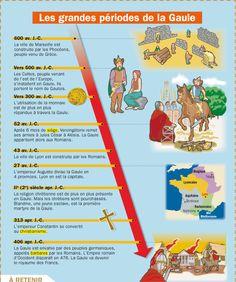 CULTURE - Les grandes période de la Gaule