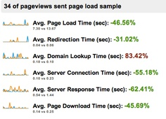 Getting better website speed though better hosting, localization and image cache