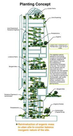 T. R. Hamzah & Yeang · Editt Tower