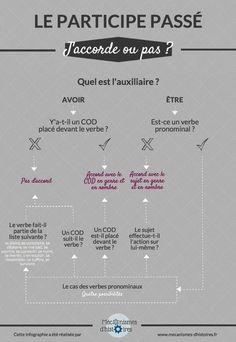 L'accord du participe passé en infographie   Parle en français!   Scoop.it