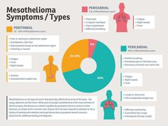 What Are the Most Common Mesothelioma Symptoms?