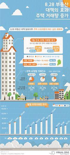"""[인포그래픽] 8.28 대책으로 부동산 시장 거래량 증가 #property / #Infographic"""" ⓒ 비주얼다이브 무단 복사·전재·재배포 금지"""