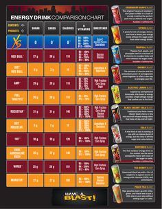 Comparison of XS Energy Drinks to other energy drinks, there really is no competition. XS Energy Drinks, all of the flavor, none of the sugar. 0 Carbs, 0 Sugar, 8 calories