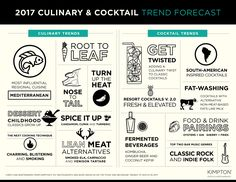 2017 Culinary & Cocktail Trend Forecast based on surveying leading chefs, bartenders, and managers at 70+ Kimpton restaurants.