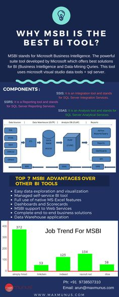 MaxMunus provides MSBI training our student have given very positive feedback about our MSBI online training. MSBI tutorials which MaxMunus is providing contains soft copy of study materials.