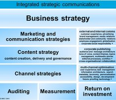 A diagram about integrated strategic communications, with content strategy in the middle - by @dianarailton