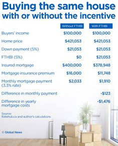 Is the First-Time Home Buyer Incentive a good deal for homebuyers? Federal Budget, Math Words, Down Payment, New Program, Mortgage Payment, Moving Day, First Time Home Buyers, Financial News, Home Ownership