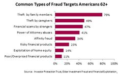 Elder Financial abuse is not just scams by strangers. Family members and caregivers are some of the more frequent people participating in financial exploitation.