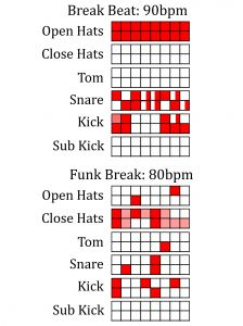 Funk Break Beat Pattern