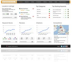 GetMeListed.net Dashboard Screenshot. I wonder how important this service is, review monitoring.