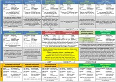 French Verb Conjugation Guide (Front) and Cheat Sheet (Back) – Duolinguist Spanish Verb Tenses, French Tenses, French Verbs, French Grammar, French Learning Games, French Language Learning, Teaching English, Teaching French, Learning Tools