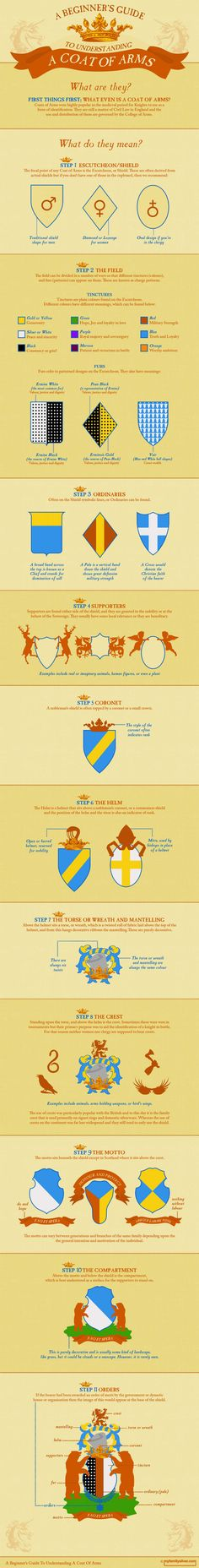 Coats Of Arms as the Most Unique and Oldest Logo in This World