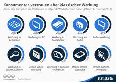 """""""Verbraucher trauen klassischer Werbung eher als in sozialen Netzwerken.""""  via @futurebiz_de"""