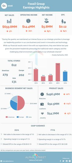 Fossil Group, Inc. (NASDAQ: FOSL) Q1 2016 Earnings Infographic.