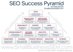 SEO Success Pyramid