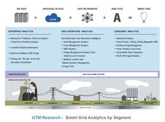 The Soft Grid: 10 Trends to Watch  GTM Research chief smart grid analyst David Leeds offers up his predictions for big data and the smart grid.