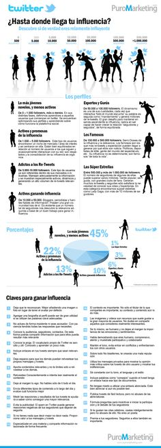 Hasta dónde llega tu influencia en Twitter #infografia #socialmedia #twitter