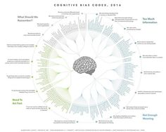 Here's the newest guide for learning about cognitive biases and debugging your brain.