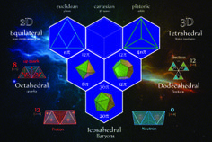 Euclidean mass-energy geometries and Platonic topologies are all that is needed to describe the physics of sub-atomic particles...... bosons (equilateral] and photons (rhombic) mass-energy momenta ......tetryons (Tetrahedral), quarks (Octahedral), leptons (Dodecahedral) and Baryons (Icosahedral) Matter topologies ....... the Greek philosophers were right