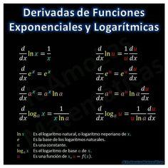Derivadas de funciones exponenciales y logarítmicas. Fórmulas matematicas. Geometría, física, álgebra. Consejos matematicos. Identidades trigonometricas