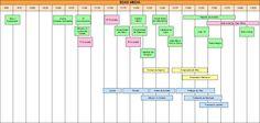 cronologia