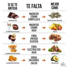 Descubre qué #nutrientes te faltan según tus gustos y añádelos a tu #dieta