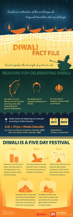 Diwali Fact file: The 5-Day #Hindu festival of #Diwali explained in a beautiful #infographic