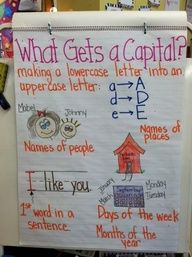 What Gets a Capital?  (Writer's Workshop)