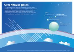 The more you research the more confusing it gets. Is that meant to be? So that you surrender your opinion to one side of the argument or the other?    It is hard to find honest data. Take for example: How much of the Greenhouse Effect is caused by huma