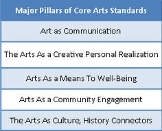 pillars of core arts standards by NCCAS