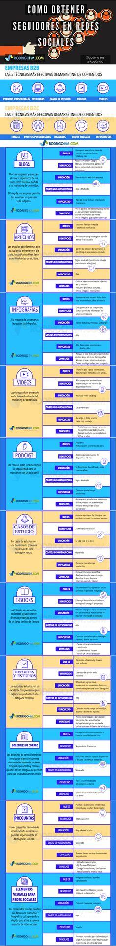 Las 5 técnicas más efectivas de marketing de contenidos. Infografia en español. #CommunityManager