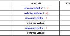 Conjugare Verbe Germana la Modul Indicativ Prezent         In limba germana, verbele sunt regulate si neregulate si in f...