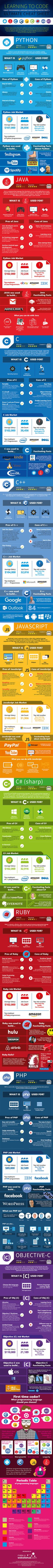 You Learn Python, C, or Ruby to Be a Top Coder? (Infographic) Should You Learn Python, C, or Ruby to Be a Top Coder? Computer Coding, Computer Science, Computer Technology, Computer Engineering, Teaching Technology, Teaching Biology, Data Science, Environmental Science, Life Science