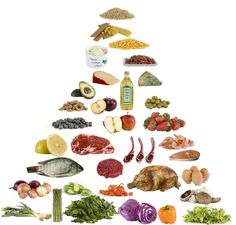 Illustration of a low carb food pyramid, with advice on how to decide how much of which foods to eat for a nutritionally complete low carb diet.