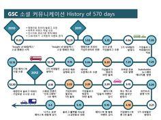 GSC 소셜미디어 캠페인 일정 정리Facebook - via http://bit.ly/epinner