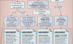 """Climate Change Argument:  A flow chart for debating with denialists.   By Chris Kirk and James West  Posted Monday, March 4, 2013, at 1:00 PM"""