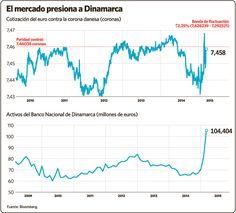 El final del camino para Dinamarca podría ser la entrada en el #euro #dkk