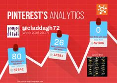 This Pinterest weekly report for claddagh72 was generated by #Snapchum. Snapchum helps you find recent Pinterest followers, unfollowers and schedule Pins. Find out who doesnot follow you back and unfollow them.
