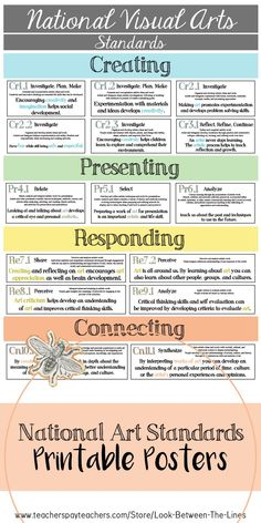 National Art Standards: Elementary Visual Art Standards, Posters and Handouts This printable poster set includes 16 posters that reflect the elementary art national standards. Easy to display and a great way to show which standards you are covering. Visual Art Lessons, Art Education Lessons, Visual Arts, Education Quotes, Curriculum Planning, Art Curriculum, Lesson Planning, High School Art, Middle School Art