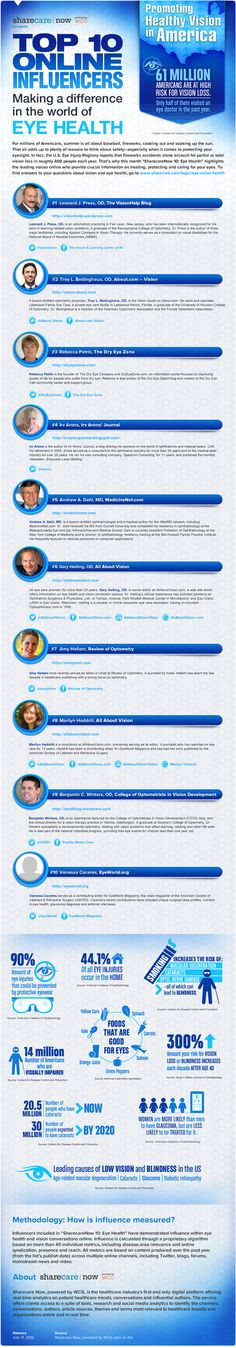 SharecareNow Names the Top 10 Influencers of Online Eye Health Conversation