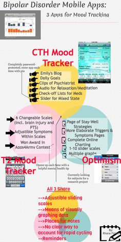 For the Visual Learners: Home-Grown Infographic Compares Popular Bipolar Apps  [OT with Apps] Pinned by SOS Inc. Resources @sostherapy.