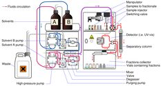 The HPLC (High Performance Liquid Chromatography) process which is what I'll be using in the research